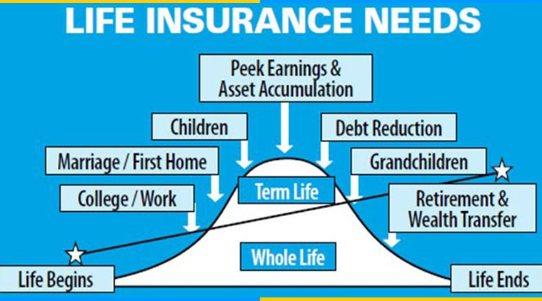 Why you should by Life Insurance